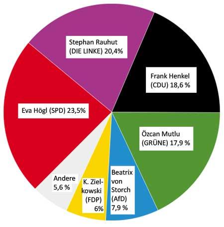 Verteilung der Erststimmen 2017 in Berlin Mitte