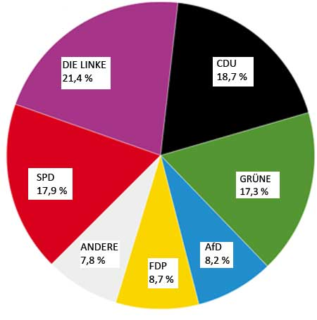 Verteilung der Zweitstimmen 2017 in Berlin Mitte